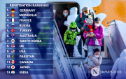 Mongolia ranked second for number of repatriated nationals