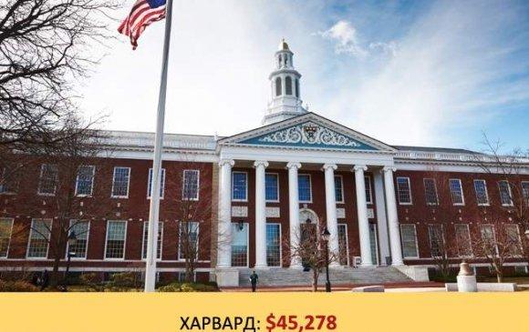 Дэлхийн шилдэг их сургуулиуд ямар төлбөртэй вэ?