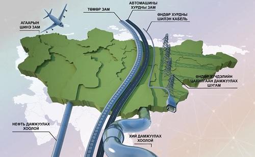 Монголыг дайрсан хөгжлийн зам