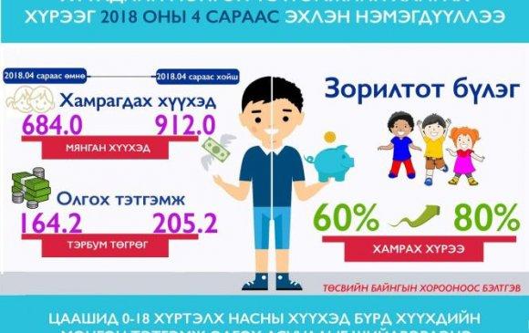 Хүүхдийн мөнгөн тэтгэмжийг 228 мянган хүүхдэд нэмж олгоно