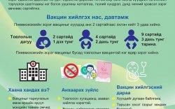 Пневмококкийн эсрэг вакциныг хэдийд хийлгэх вэ?