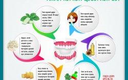 Шүдний оо сойзгүй үед амаа хэрхэн цэвэрлэх вэ?