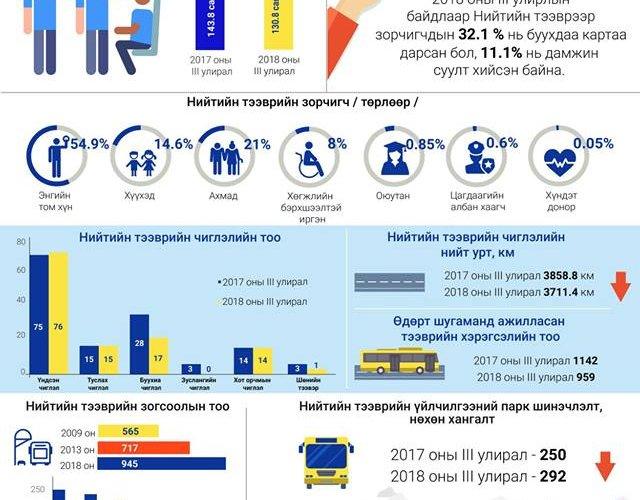 Инфографик: Нийслэлийн нийтийн тээврийн салбарын III дугаар улирлын мэдээлэл