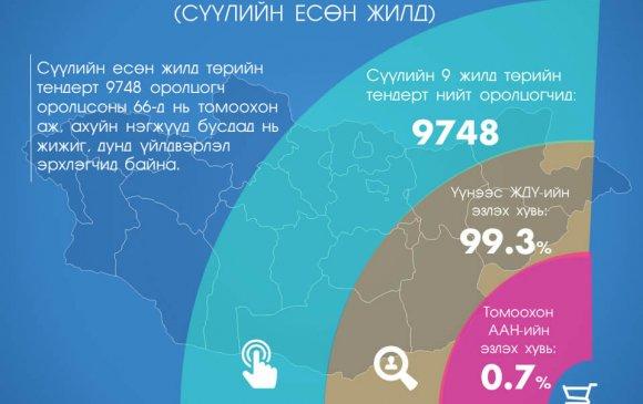 Тендерийн 0.7 хувьд томоохон ААН, 99.3 хувьд нь жижиг, дунд бизнесийнхэн оролцжээ