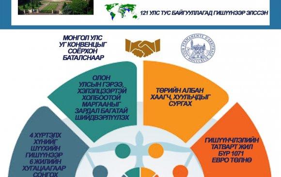 Инфографик: Конвенц соёрхон батлах тухай хуулийн танилцуулга