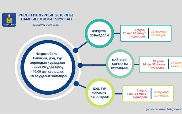 Инфографик: 2018 оны намрын ээлжит чуулганы тойм