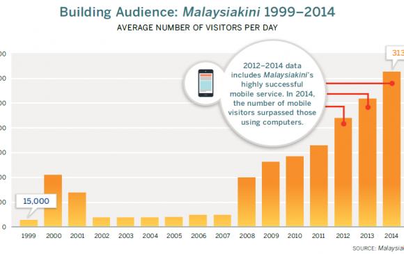 """""""Малайзиакини""""- Дэлхийн хэвлэл мэдээллийн шинэ чиг хандлагыг тодорхойлогч"""