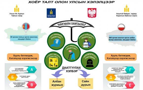 Инфографик: Нийгмийн хамгааллын тухай хоёр талт хэлэлцээр соёрхон батлах тухай хууль