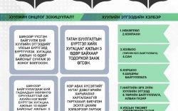 Инфографик: Улсын бүртгэлийн багц хуулиуд хэрэгжиж эхэллээ