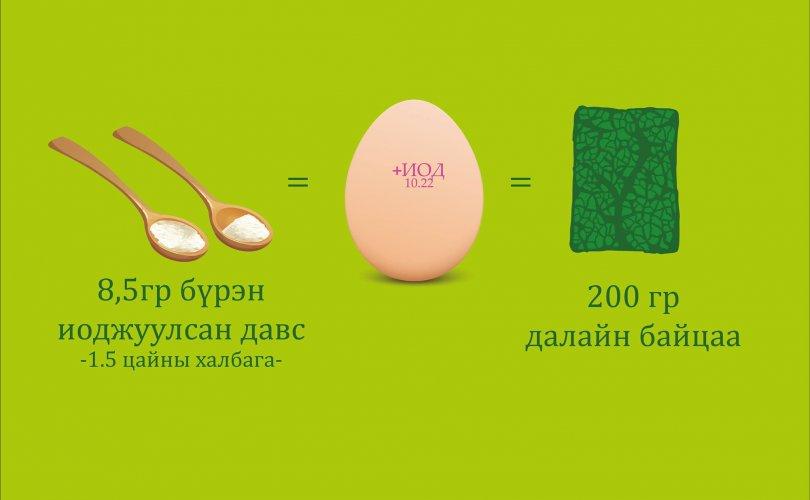1 иоджуулсан өндөг 200 гр далайн байцаатай тэнцэнэ
