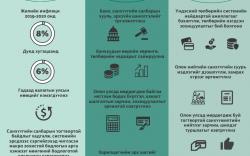 Инфографик: Мөнгөний бодлогын талаар баримтлах үндсэн чиглэл