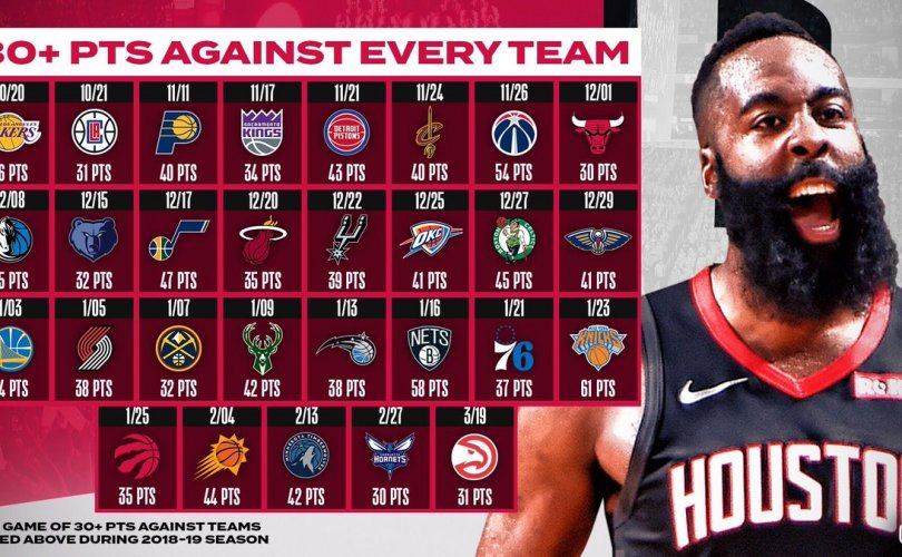 Сахалтай залуу Ж.Харден НБА-д шинэ түүх бүтээв