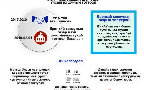 Инфографик: Ерөнхий консулын газар нээн ажиллуулах тухай УИХ-ын тогтоолын танилцуулга