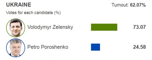 Image result for Владимир Зеленский Украины ерөнхийлөгчөөр сонгогдлоо