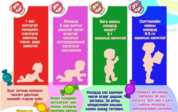Чихэр, сахар хүүхдэд ямар хортой вэ?