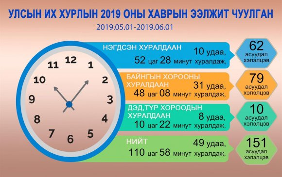 Инфографик: УИХ-ын 2019 оны хаврын ээлжит чуулганы үйл ажиллагааны тойм