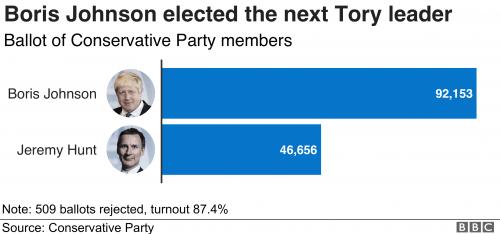 107986880_tory_result-nc-500x234 Борис Жонсон Их Британийн Ерөнхий сайдаар сонгогджээ