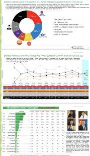 image1-179x308 Улс төрчдийн дундах рейтингээрээ Ерөнхий сайд тэргүүлжээ
