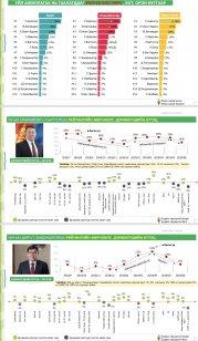 image2-179x308 Улс төрчдийн дундах рейтингээрээ Ерөнхий сайд тэргүүлжээ