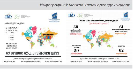 %D3%A9%D1%80%D1%81%D3%A9%D0%BB%D0%B4%D3%A9%D1%85 Монгол Улс эдийн засгийн хувьд дараагийн Венесуэл болох уу?