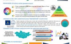 Инфографик: Хэмжил зүйн тухай хуулийн танилцуулга
