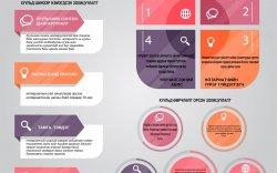 Инфографик: Нотариатын тухай хууль
