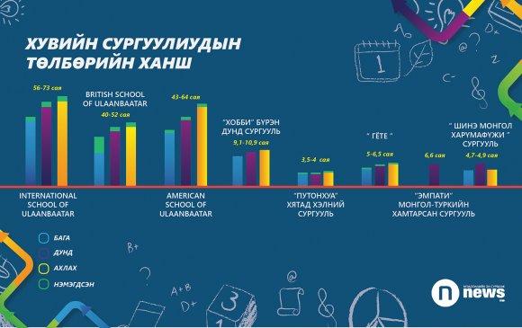 Монголд хувийн дунд сургуулийн жилийн төлбөр 73 сая төгрөг байна