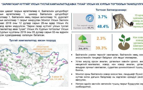 """Инфографик: """"Зарим газар нутгийг улсын тусгай хамгаалалтад авах тухай"""" Улсын Их Хурлын тогтоолын танилцуулга"""