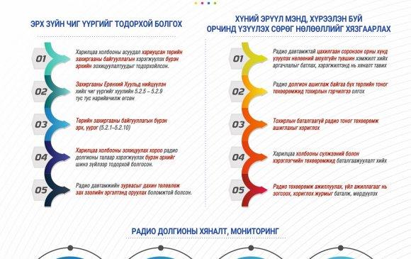 Инфографик: Радио долгионы тухай хуулийн танилцуулга