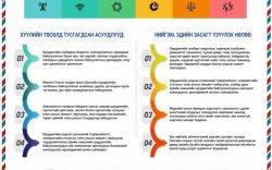 Инфографик: Шуудангийн тухай хуулийн танилцуулга