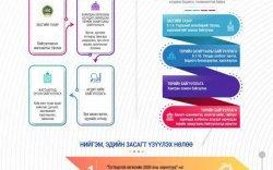 Инфографик: Харилцаа холбооны тухай хуулийн танилцуулга