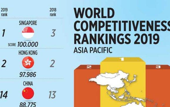 Монгол Улс өрсөлдөх чадвараараа 141 улсаас 102 дугаарт жагсав