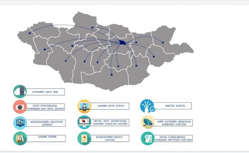 ХБНГУ-аас Монголын шүүхийг цахимжуулахад 1.5 тэрбум төгрөгийн тусламж үзүүлнэ