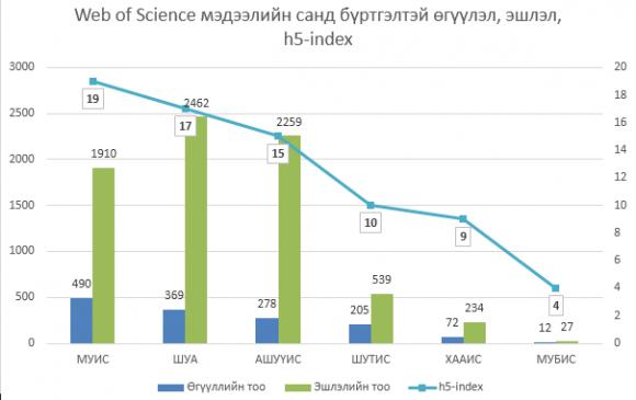 Web of Science мэдээллийн санд бүртгэлтэй бүтээлийн тоогоор МУИС үндэсний хэмжээнд тэргүүлж байна