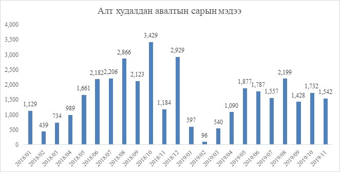 Монголбанк: Он гарсаар 14.4 тонн үнэт металл худалдан авчээ