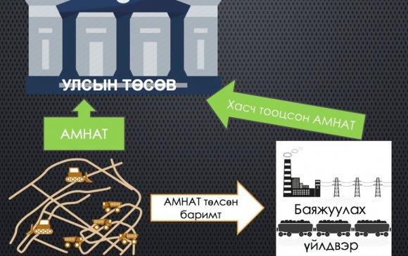 Инфографик: Ашигт малтмалын тухай хуульд нэмэлт, өөрчлөлт оруулах тухай хуулийн танилцуулга