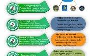 Инфографик: Үй олноор хөнөөх зэвсэг дэлгэрүүлэх болон терроризмтой тэмцэх тухай хуульд нэмэлт, өөрчлөлт оруулах тухай хуулийн танилцуулга