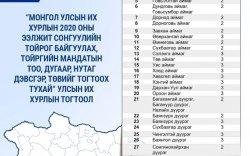 Инфографик: 2020 оны сонгуулийн тухай хууль
