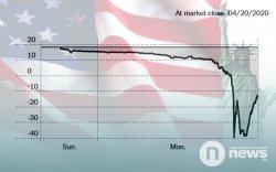АНУ-ын түүхий нефть үнэгүйдэж, баррель нь -30 ам.доллар болов