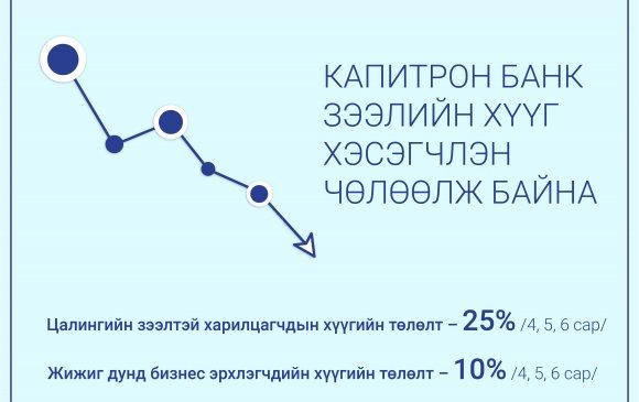 Капитрон банк харилцагчдаа дэмжин  зээлийн хүүгээ 10% – 25% чөлөөлж эхэллээ