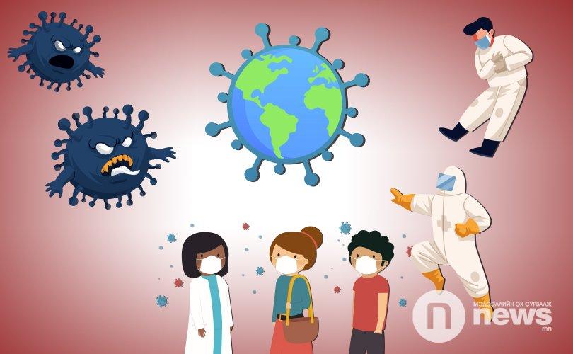Covid-19: 70 мянган халдвар шинээр бүртгэгдэж, 5300 хүн нас баржээ