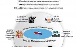Инфографик: Монгол Улс, ОХУ хоорондын гэрээ соёрхон батлах тухай хуулийн танилцуулга