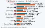 Инфографик: Улс орнуудын хүүхэд эх барих өртөг