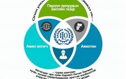 """Инфографик: """"Барилгын аюулгүй байдал, эрүүл ахуйн тухай"""" конвенцын тухай"""