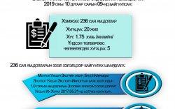 Инфографик: Зээлийн хэлэлцээр соёрхон батлах тухай хуулийн танилцуулга