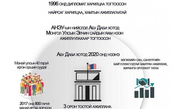 """Инфографик: """"Монгол Улсын Элчин сайдын яам нээн ажиллуулах тухай"""" Улсын Их Хурлын тогтоолын танилцуулга"""