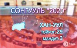 Хан-Уул дүүрэг: 3 мандатын төлөө 20 нэр дэвшигч өрсөлдөнө