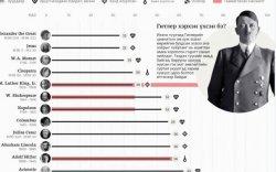 Инфографик: Дэлхийн нөлөө бүхий хүмүүсийн үхэл