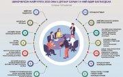 Инфографик: УИХ-ын чуулганы хуралдааны дэгийн тухай хуулийн танилцуулга