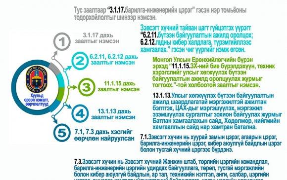 Инфографик: Зэвсэгт хүчний тухай хуульд нэмэлт, өөрчлөлт оруулах тухай хуулийн танилцуулга